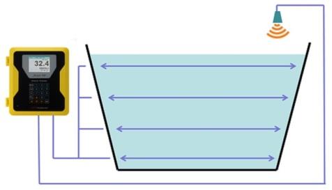 Open channel flow meter