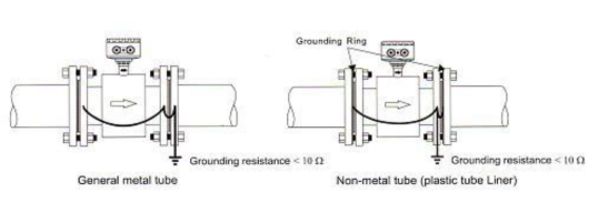 Grounding Electromagnetic flow meter