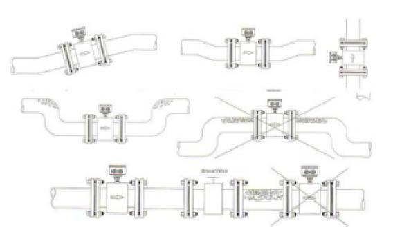 installation Method of electromagnetic flow meter