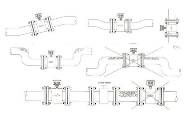 Posisi instalasi flow meter magnetic
