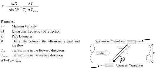 Theory ultrasonic flow meter